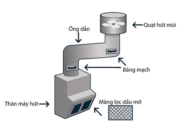 Cấu tạo của máy hút mùi